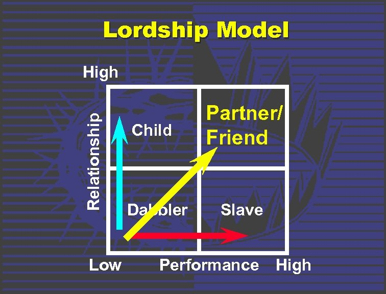 Lordship Model Relationship High Low Child Dabbler Partner/ Friend Slave Performance High