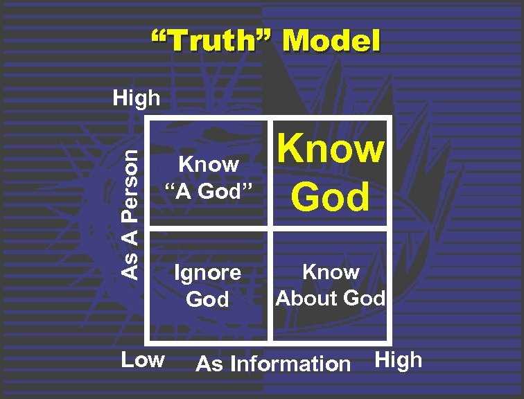 """Truth"" Model As A Person High Know ""A God"" Know God Ignore God Know"
