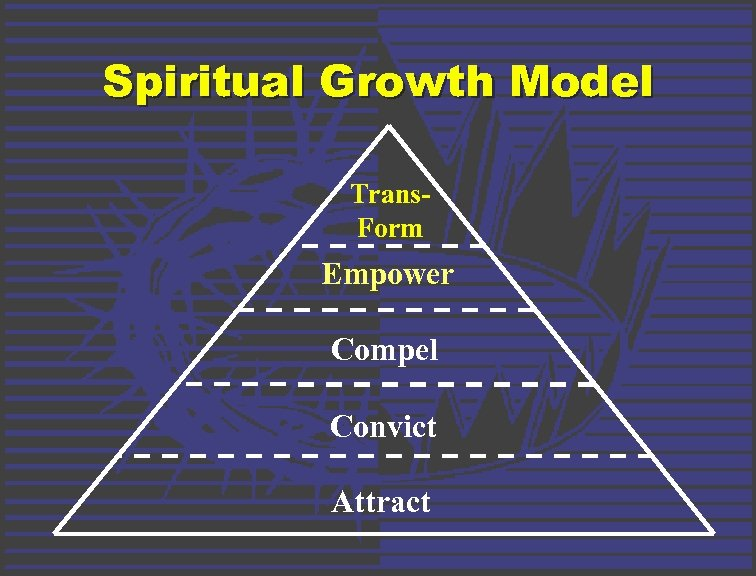 Spiritual Growth Model Trans. Form Empower Compel Convict Attract