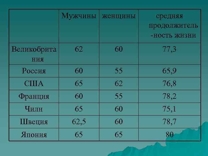 Мужчины женщины средняя продолжитель -ность жизни Великобрита ния Россия 62 60 77, 3 60
