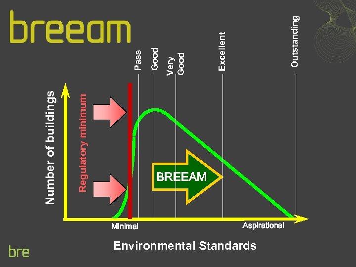 Regulatory minimum Number of buildings BREEAM Minimal Aspirational Environmental Standards Outstanding Excellent Very Good