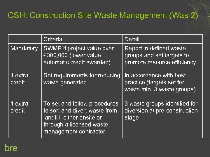 CSH: Construction Site Waste Management (Was 2) Criteria Mandatory SWMP if project value over