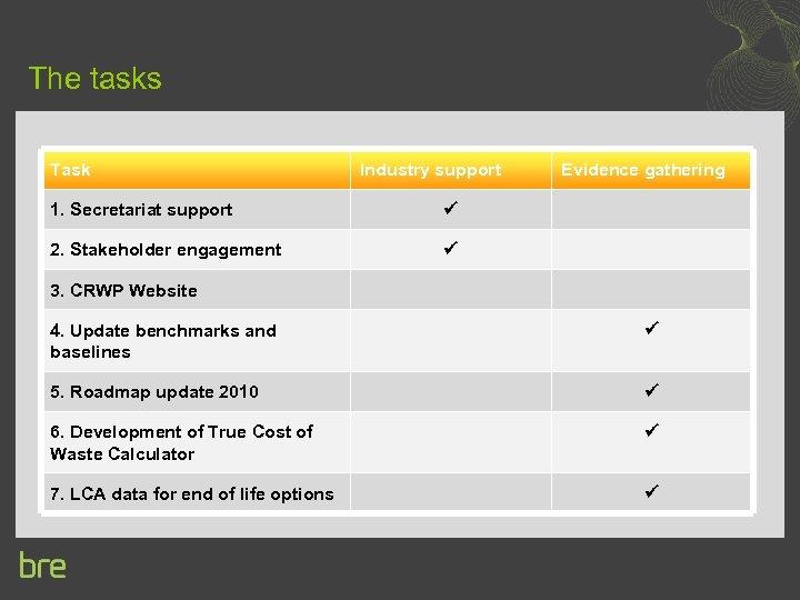 The tasks Task Industry support 1. Secretariat support 2. Stakeholder engagement Evidence gathering 3.