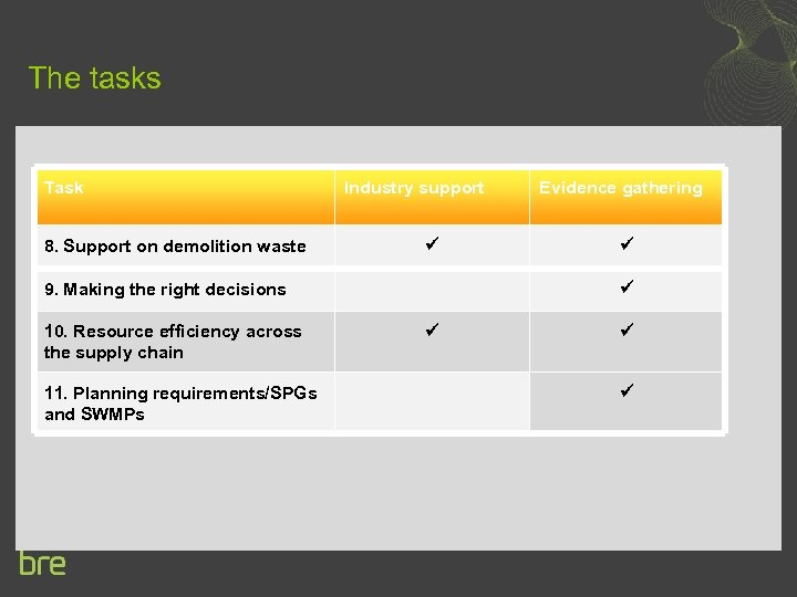 The tasks Task 8. Support on demolition waste Industry support 9. Making the right
