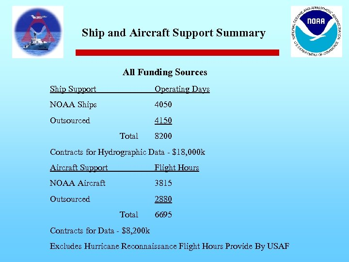 Ship and Aircraft Support Summary All Funding Sources Ship Support Operating Days NOAA Ships