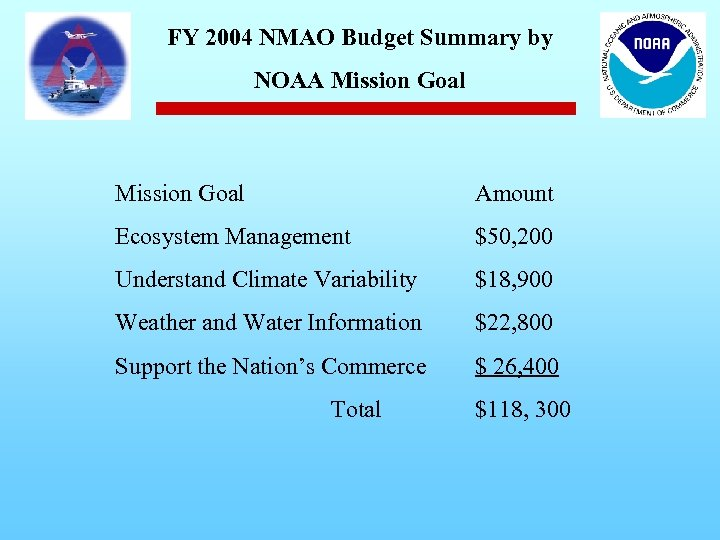 FY 2004 NMAO Budget Summary by NOAA Mission Goal Amount Ecosystem Management $50, 200