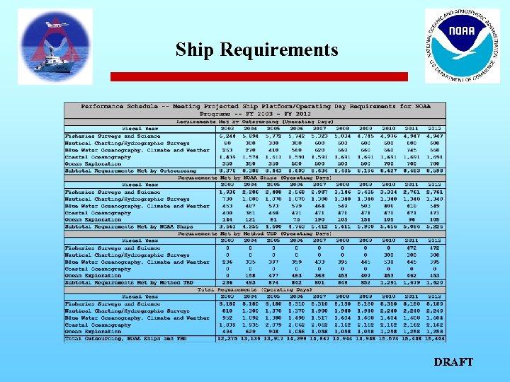 Ship Requirements DRAFT