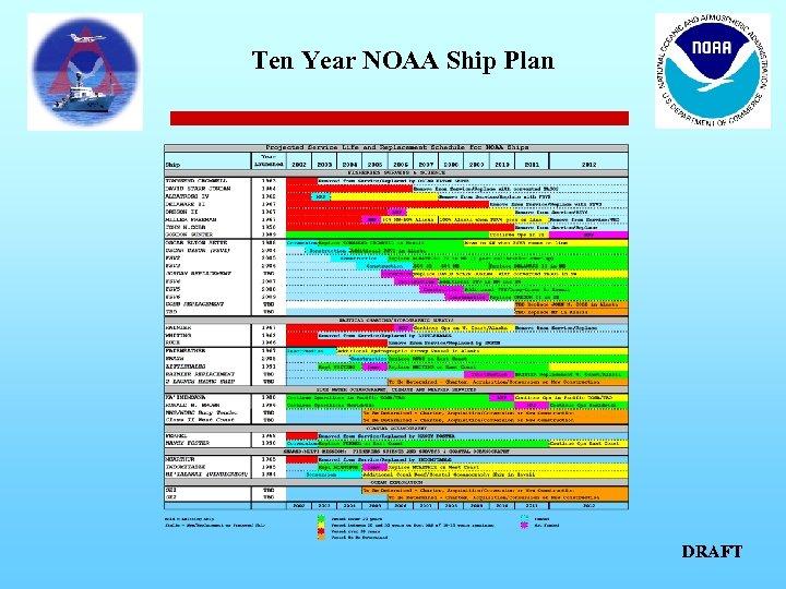 Ten Year NOAA Ship Plan DRAFT