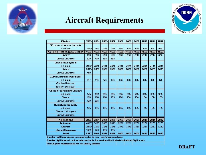 Aircraft Requirements DRAFT