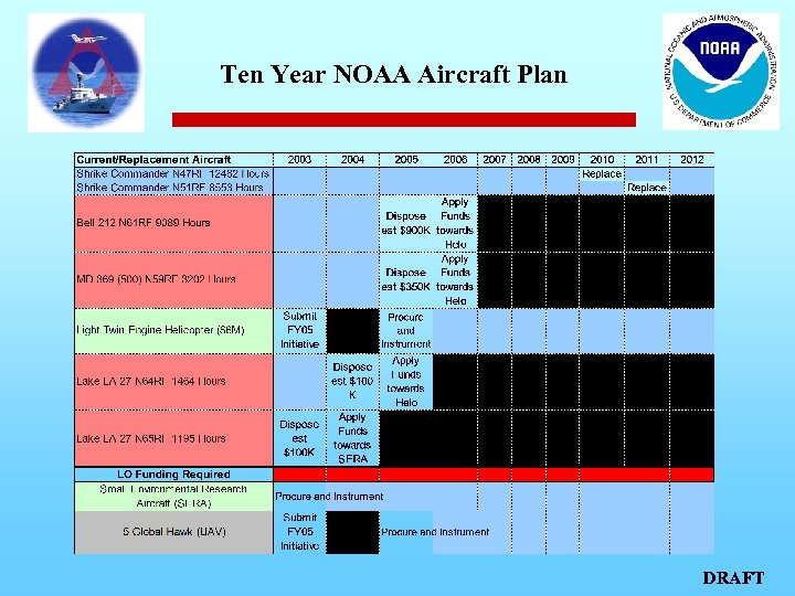 Ten Year NOAA Aircraft Plan DRAFT