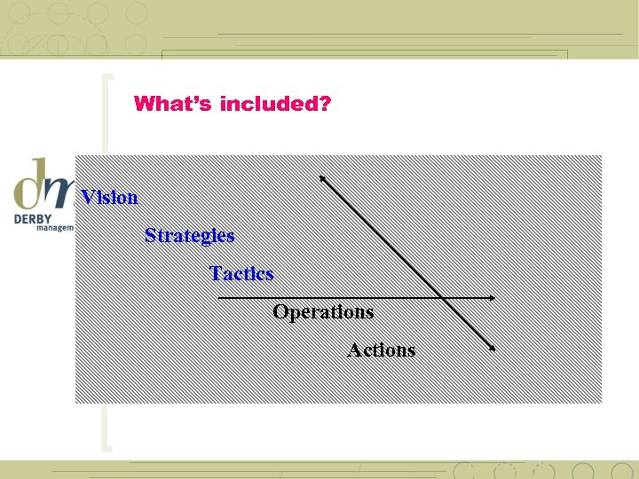 What's included? Vision Strategies Tactics Operations Actions