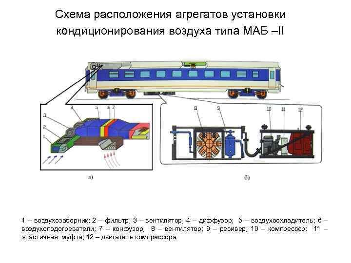 Схема расположения агрегатов установки кондиционирования воздуха типа МАБ –II 1 – воздухозаборник; 2 –