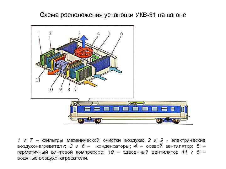 Схема расположения установки УКВ-31 на вагоне 1 и 7 – фильтры механической очистки воздуха;