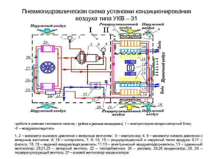 Пневмогидравлическая схема установки кондиционирования воздуха типа УКВ – 31 -работа в режиме теплового насоса;