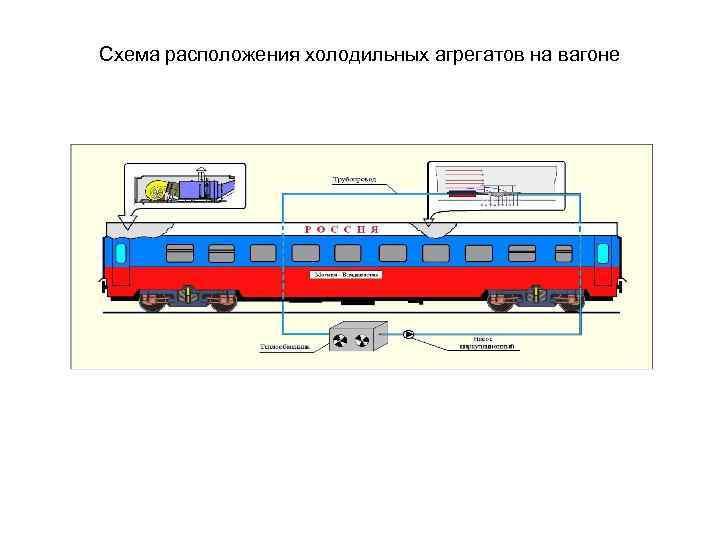 Схема расположения холодильных агрегатов на вагоне