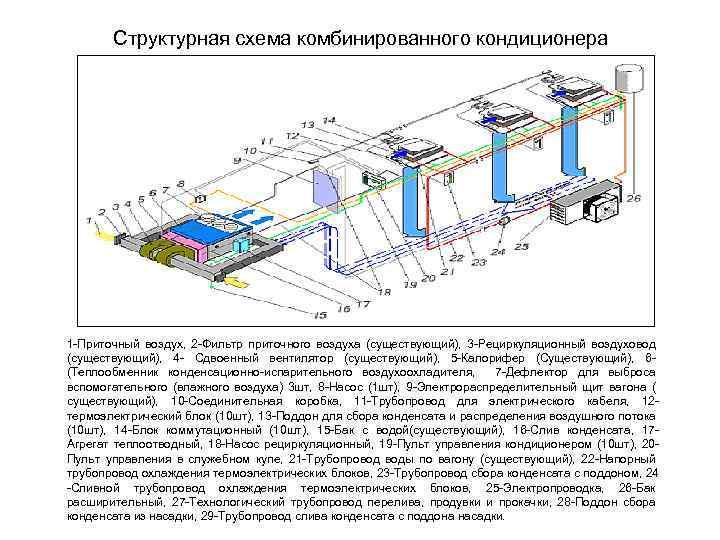 Структурная схема комбинированного кондиционера 1 -Приточный воздух, 2 -Фильтр приточного воздуха (существующий), 3 -Рециркуляционный