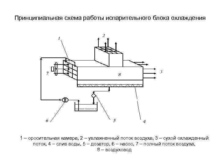 Принципиальная схема работы испарительного блока охлаждения 1 – оросительная камера, 2 – увлажненный поток