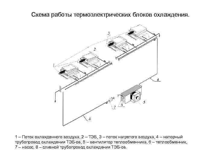 Схема работы термоэлектрических блоков охлаждения. 1 – Поток охлажденного воздуха, 2 – ТЭБ, 3