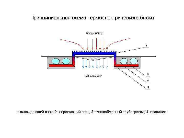 Принципиальная схема термоэлектрического блока 1 -охлождающий спай; 2 -нагревающий спай; 3–теплообменный трубопровод; 4 -