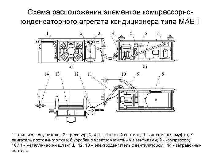 Схема расположения элементов компрессорноконденсаторного агрегата кондиционера типа МАБ II 1 - фильтр – осушитель;