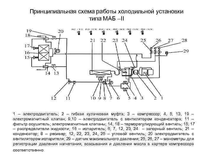 Принципиальная схема работы холодильной установки типа МАБ –II 1 – электродвигатель; 2 – гибкая