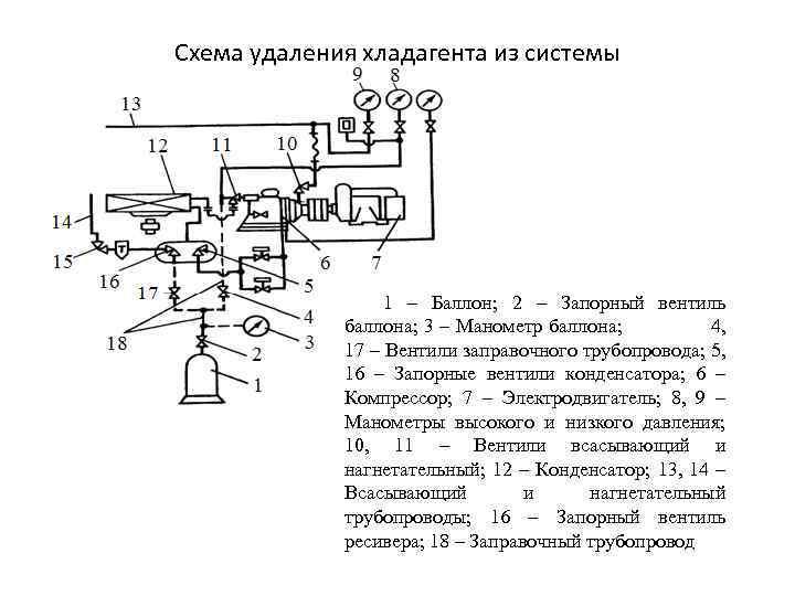 Схема удаления хладагента из системы 1 – Баллон; 2 – Запорный вентиль баллона; 3