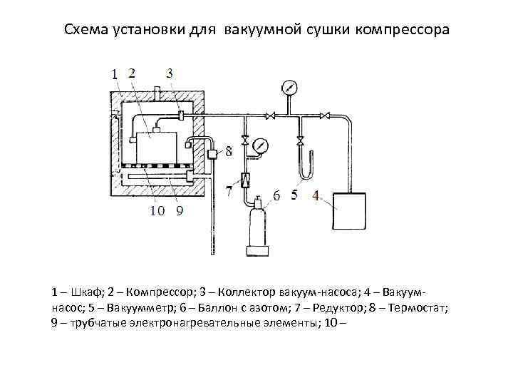 Схема установки для вакуумной сушки компрессора 1 – Шкаф; 2 – Компрессор; 3 –