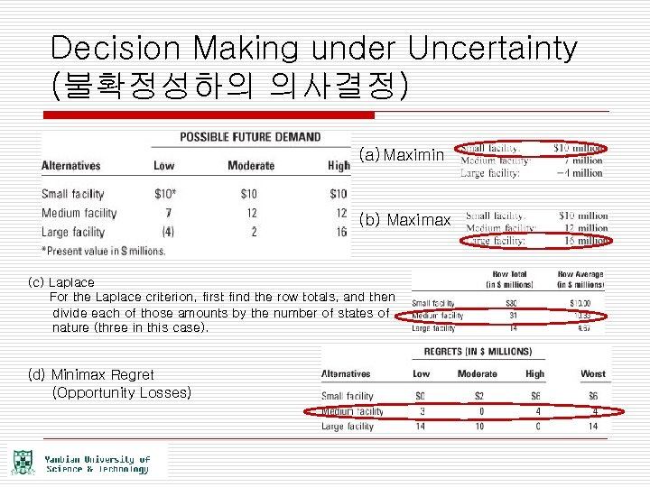Decision Making under Uncertainty (불확정성하의 의사결정) (a) Maximin (b) Maximax (c) Laplace For the