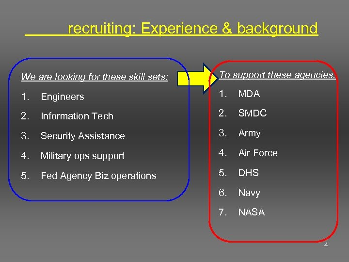 recruiting: Experience & background We are looking for these skill sets: To support