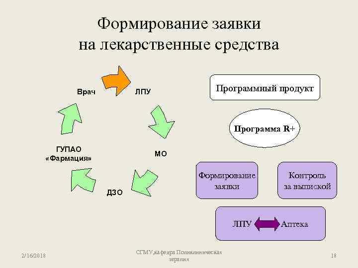 Формирование заявки на лекарственные средства Врач Программный продукт ЛПУ Программа R+ ГУПАО «Фармация» МО