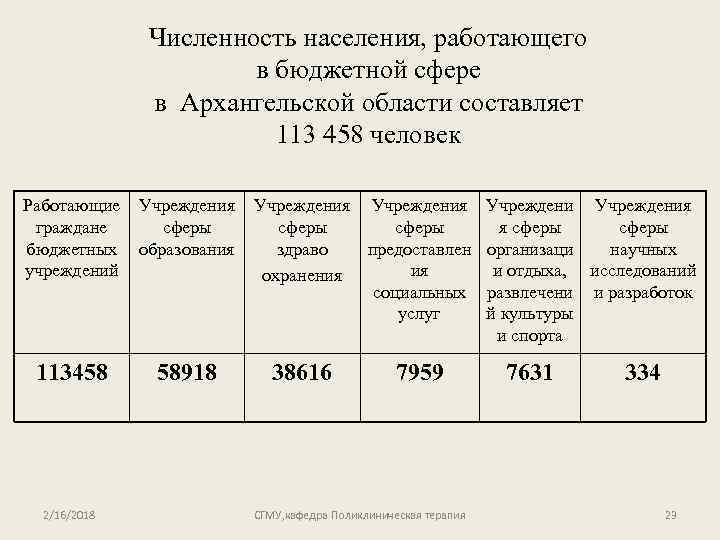 Численность населения, работающего в бюджетной сфере в Архангельской области составляет 113 458 человек Работающие