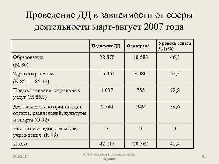Проведение ДД в зависимости от сферы деятельности март-август 2007 года Подлежит ДД Осмотрено Уровень