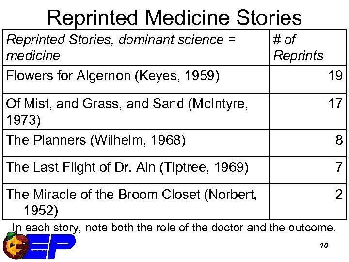 Reprinted Medicine Stories Reprinted Stories, dominant science = medicine Flowers for Algernon (Keyes, 1959)