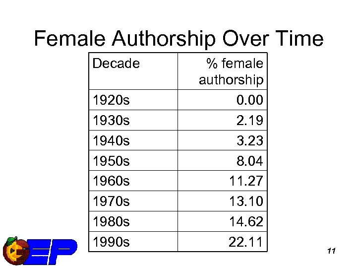 Female Authorship Over Time Decade 1920 s 1930 s 1940 s 1950 s 1960