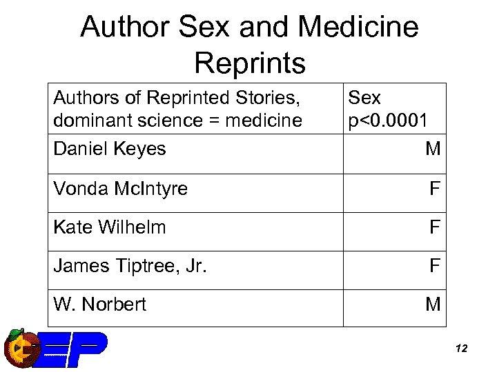 Author Sex and Medicine Reprints Authors of Reprinted Stories, dominant science = medicine Daniel