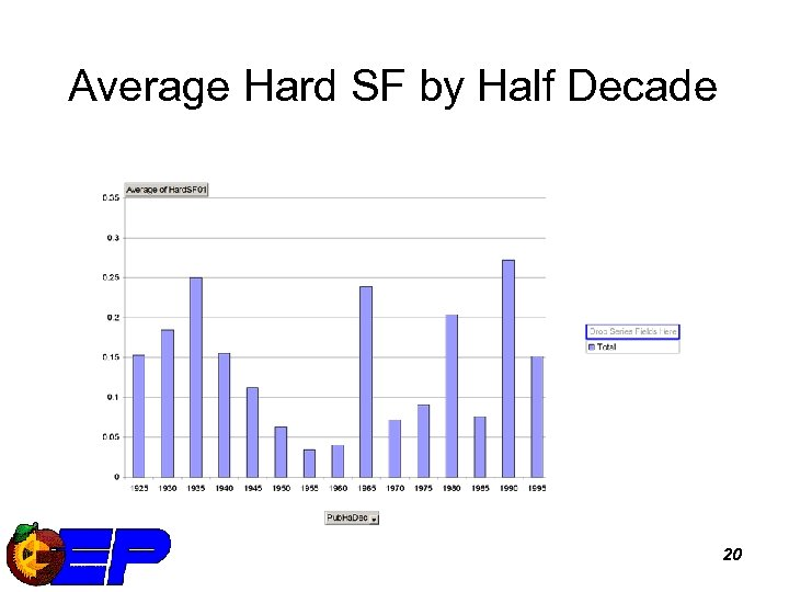 Average Hard SF by Half Decade 20
