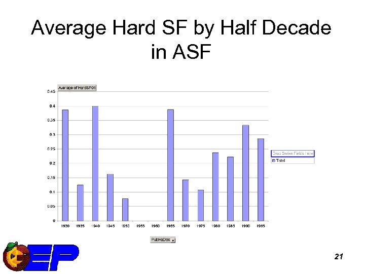 Average Hard SF by Half Decade in ASF 21