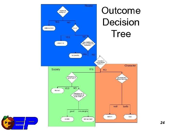 Outcome Decision Tree 24