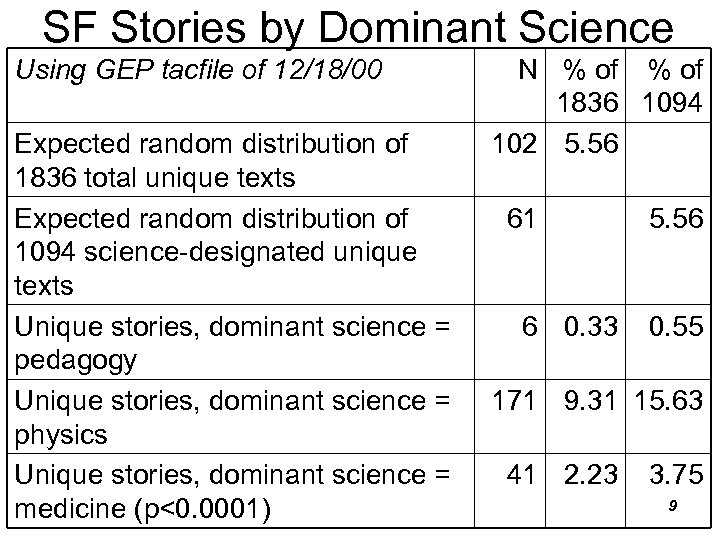 SF Stories by Dominant Science Using GEP tacfile of 12/18/00 Expected random distribution of