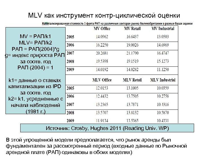 МLV как инструмент контр-циклической оценки MV = РАП/k 1 MLV= РАП/k 2 РАП =
