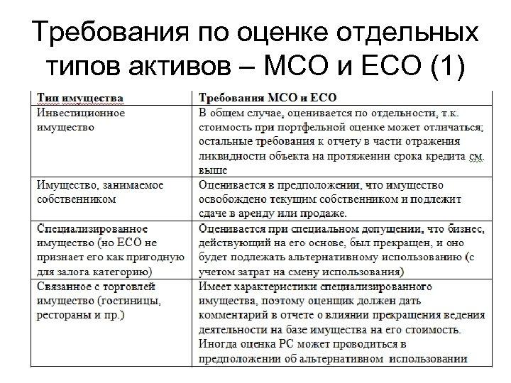 Требования по оценке отдельных типов активов – МСО и ЕСО (1)