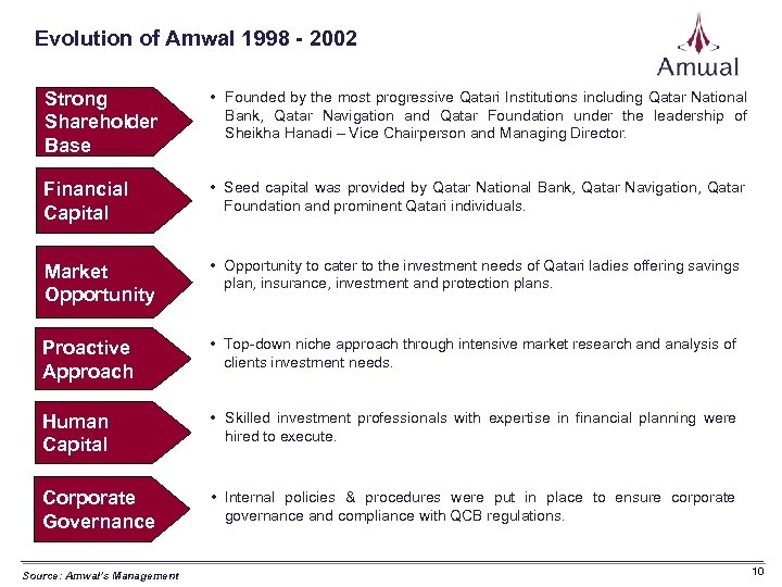 Evolution of Amwal 1998 - 2002 Strong Shareholder Base • Founded by the most