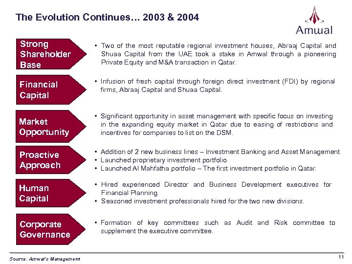 The Evolution Continues… 2003 & 2004 Strong Shareholder Base • Two of the most