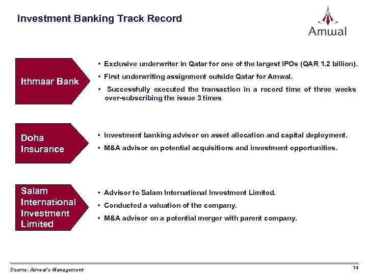 Investment Banking Track Record • Exclusive underwriter in Qatar for one of the largest