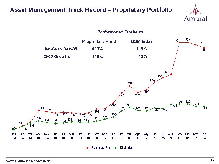Asset Management Track Record – Proprietary Portfolio Performance Statistics Proprietary Fund DSM Index Jan-04