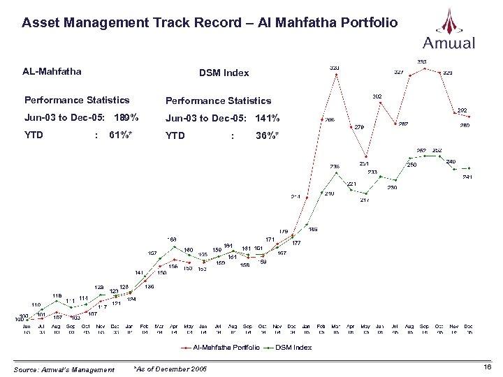 Asset Management Track Record – Al Mahfatha Portfolio AL-Mahfatha DSM Index Performance Statistics Jun-03