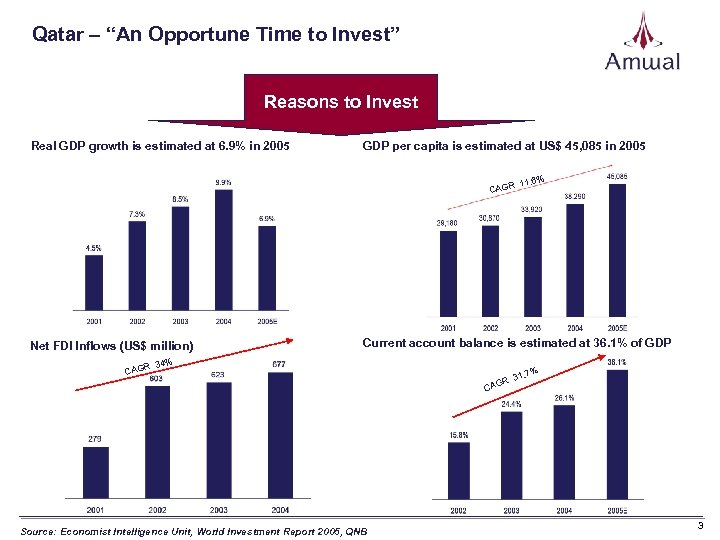 """Qatar – """"An Opportune Time to Invest"""" Reasons to Invest Real GDP growth is"""
