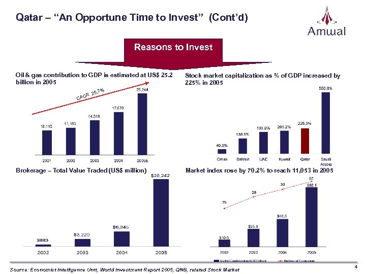 """Qatar – """"An Opportune Time to Invest"""" (Cont'd) Reasons to Invest Oil & gas"""