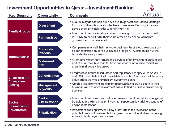 Investment Opportunities in Qatar – Investment Banking Key Segment Opportunity Comments Divestment • Groups