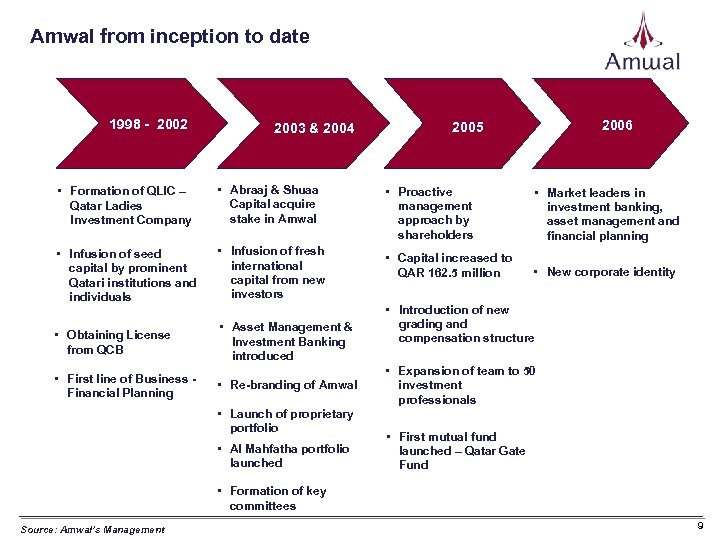 Amwal from inception to date 1998 - 2002 2003 & 2004 • Formation of
